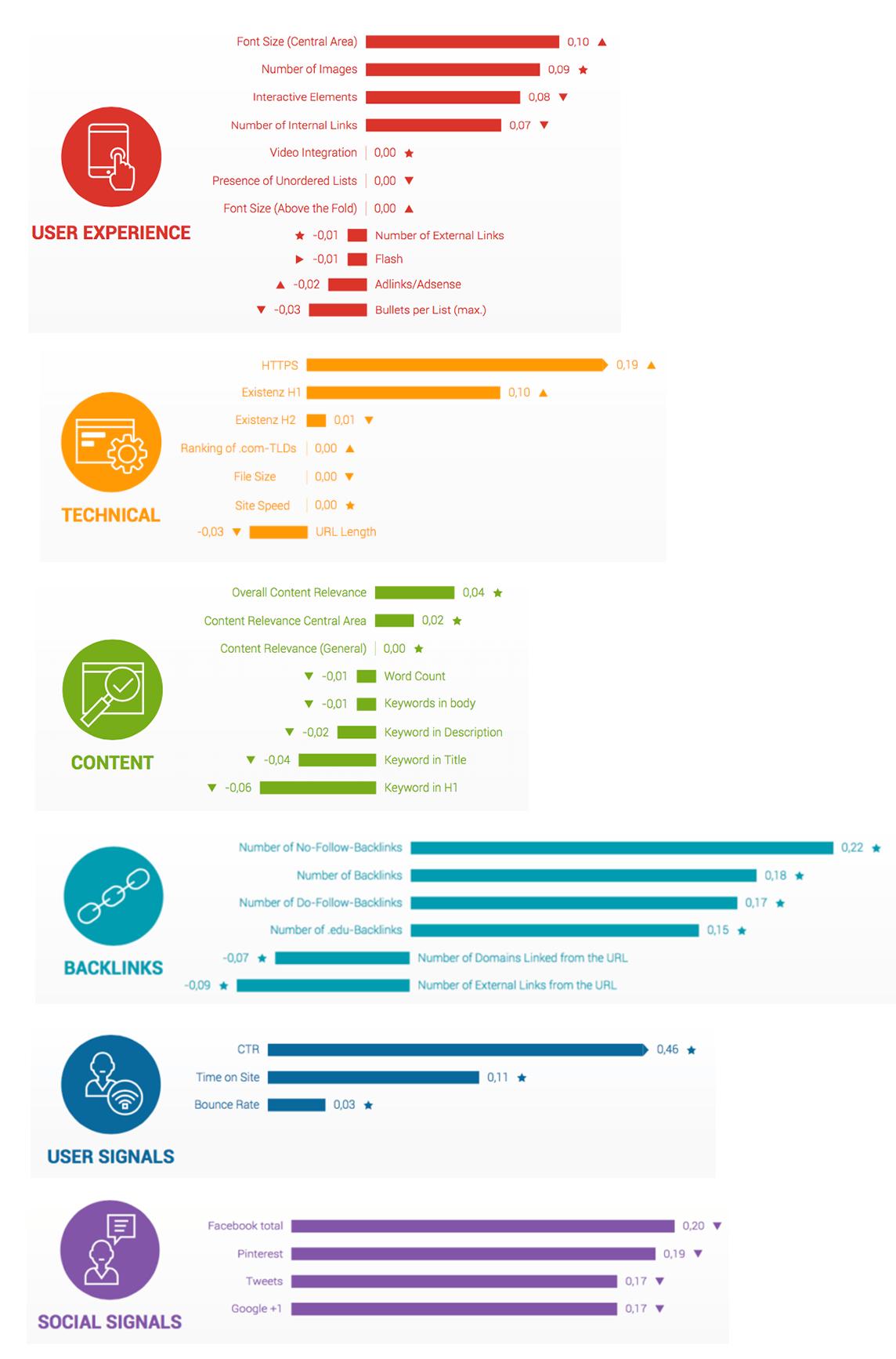http://searchengineland.com/searchmetrics-google-ranking-factors-study-says-content-gaining-links-losing-importance-265431